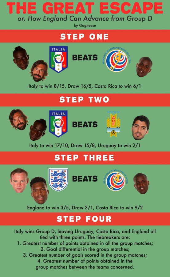 The Great Escape or How England can advance from Group D 553x900 Englands Hopes of Advancing Rest on Italy [GRAPHIC]
