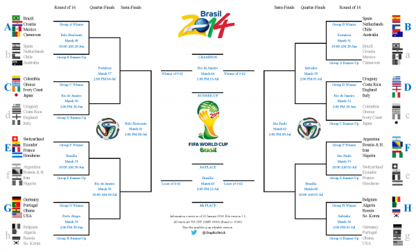 bracket 600x363 Beginners Guide to the World Cup Soccer Tournament
