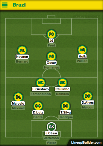 brazil predicted lineup Predicted Lineups for Brazil vs Cameroon; 4pm ET/1pm PT World Cup Game