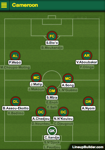 cameroon predicted lineup Predicted Lineups for Brazil vs Cameroon; 4pm ET/1pm PT World Cup Game