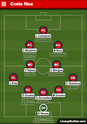 costa rica starting xi Costa Rica vs Greece Preview and Predicted Lineups