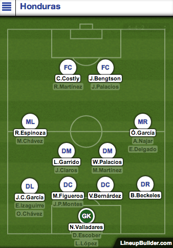 honduras lineup Honduras vs Switzerland Preview and Predicted Lineups