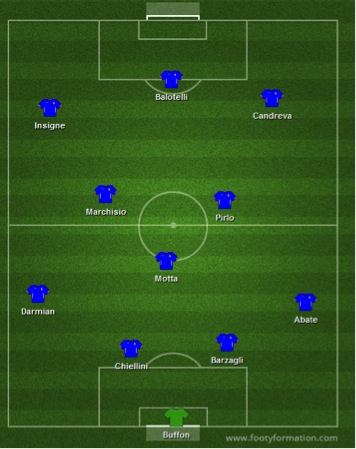 italylineup Italy and Uruguays Predicted Line Up For Last Group D Spot