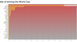 odds-of-winning-world-cup