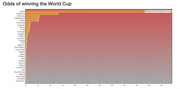 odds of winning world cup 600x298 7 Most Revealing World Cup Odds After Days 1 2 Of Tournament