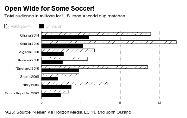 open wide for some soccer 600x380 Why The World Cup Will Make Soccer Mainstream