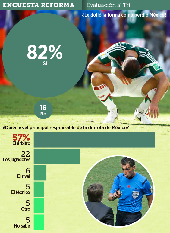 57% Of Mexico Fans Blame Referee For El Tri's Elimination From World Cup