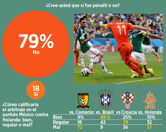 reforma robben 57% Of Mexico Fans Blame Referee For El Tris Elimination From World Cup