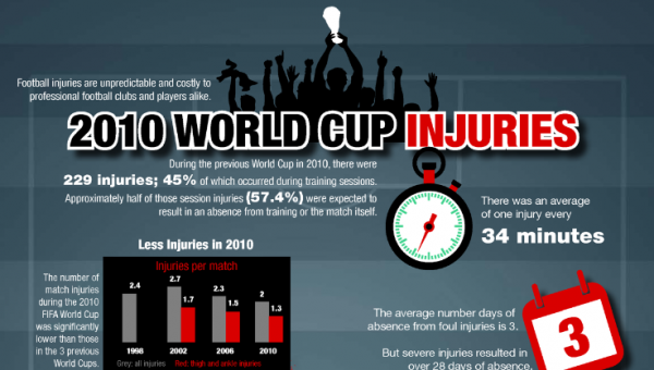 soccer infographic.sm  600x340 2010 World Cup Injury Stats and Why Fouls Need to be Tackled at World Cup 2014