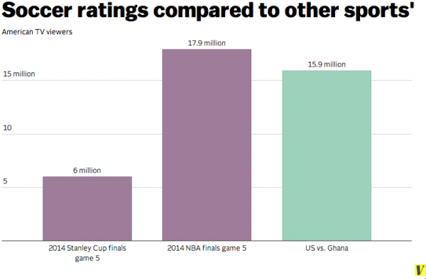 soccer ratings compared to other us sports 600x394 Why The World Cup Will Make Soccer Mainstream