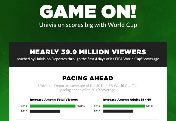 univision infographic sm World Cup Coverage Hitting Record Numbers In U.S. [INFOGRAPHIC]