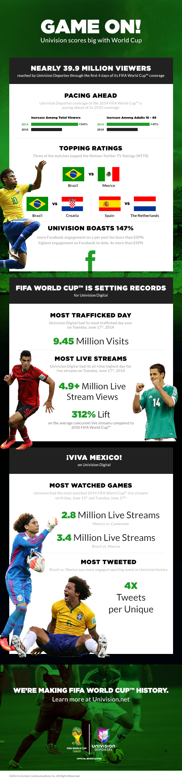 univision infographic World Cup Coverage Hitting Record Numbers In U.S. [INFOGRAPHIC]