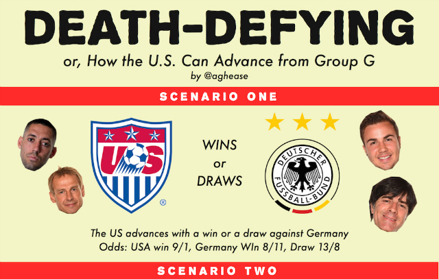 How the USA Can Advance On Thursday In The World Cup [INFOGRAPHIC]