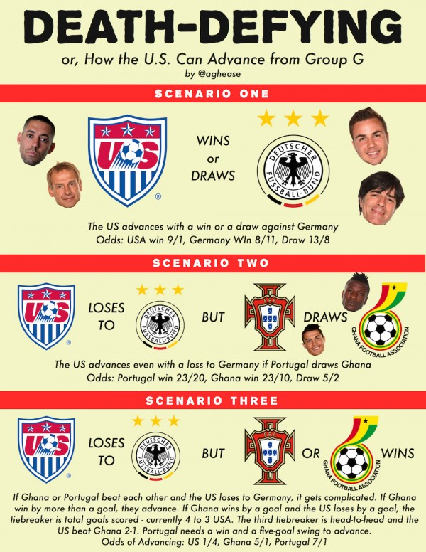 usa world cup scenarios lg 600x776 How the USA Can Advance On Thursday In The World Cup [INFOGRAPHIC]