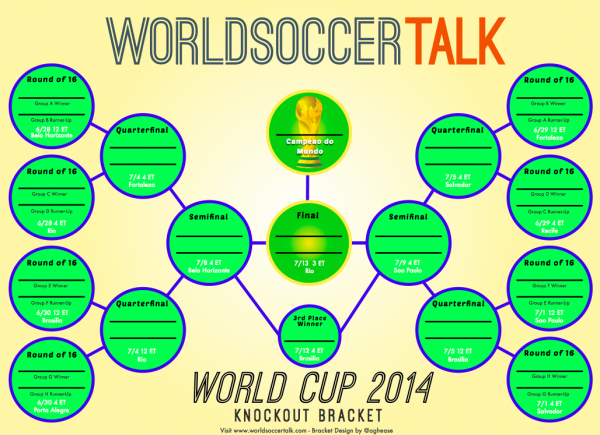 world cup soccer bracket 600x435 5 Biggest Changes to World Cup Odds Based On Day 3 Results