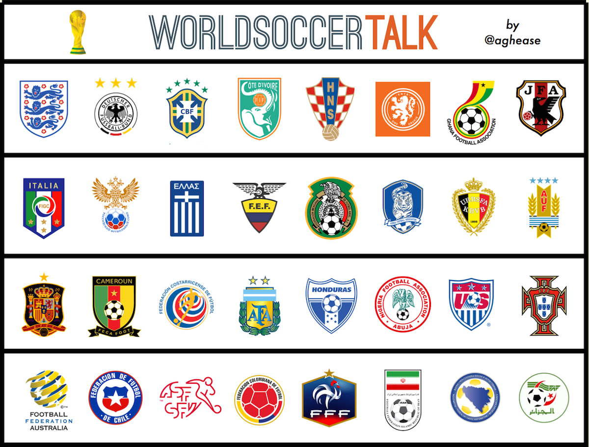 2014 World Cup Nations Crest Ranking