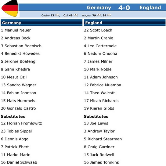 Screen Shot 2014 07 07 at 8.03.10 PM One Major Reason Why Germany Has Been More Successful Than England in World Cup 2014