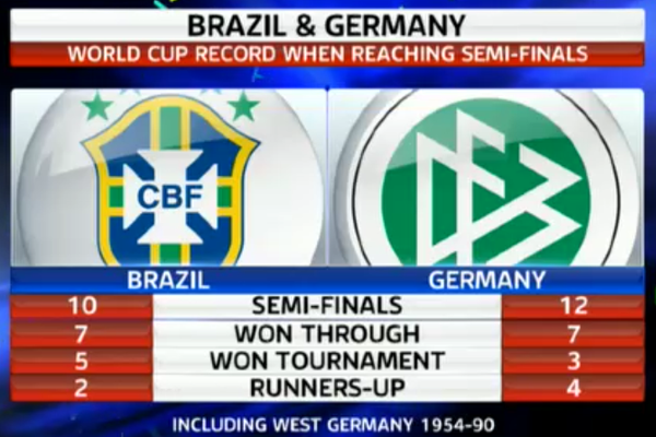 Where to Find Germany vs Brazil World Cup Semifinal On US Television