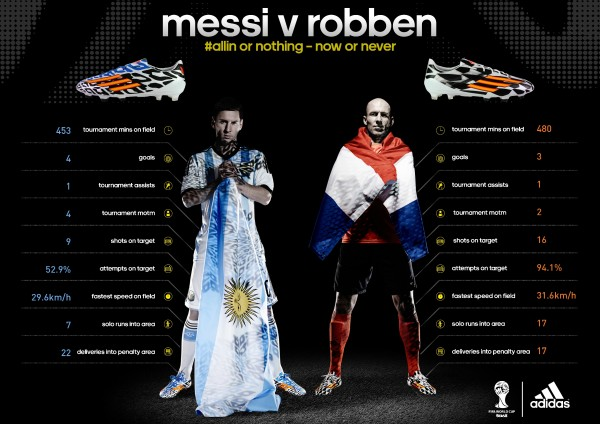 messi robben 600x424 Netherlands vs Argentina: Starting Lineups, TV Times And World Cup Open Thread