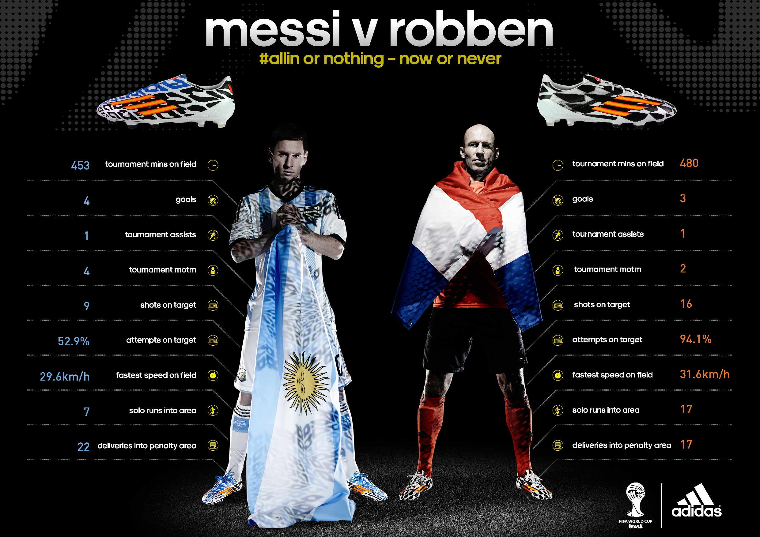 Netherlands vs Argentina: Starting Lineups, TV Times And World Cup Open Thread