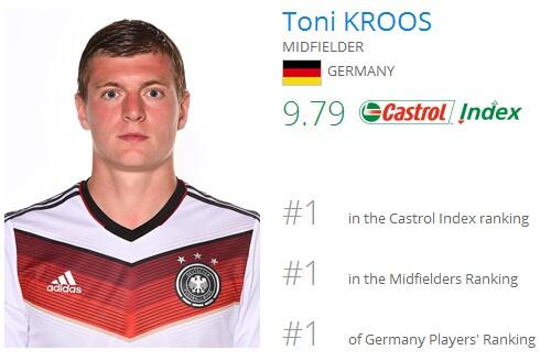Why German Midfielder Toni Kroos is the Unsung Hero of World Cup 2014