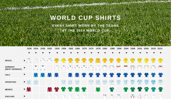 world cup shirts 600x347 World Cup Shirts For Teams From 1930 to 2014 [INFOGRAPHIC]