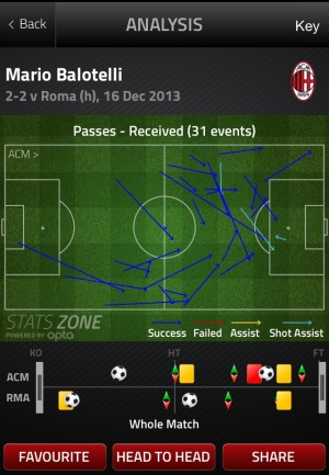 Balo 300x433 How Mario Balotelli Will Fit Into Liverpools Attacking Lineup