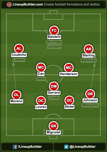Balo 4 3 3 How Mario Balotelli Will Fit Into Liverpools Attacking Lineup