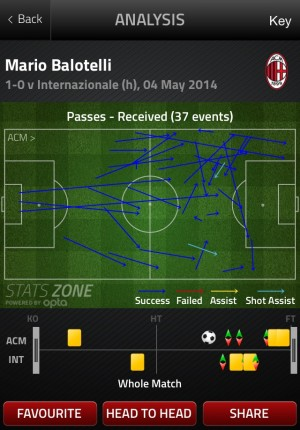 Balo v. Inter 300x430 How Mario Balotelli Will Fit Into Liverpools Attacking Lineup