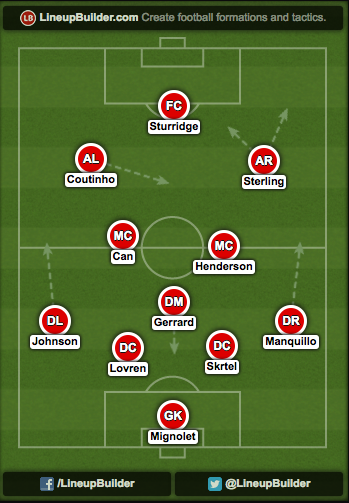 Liverpool XI v Southampton Liverpool vs. Southampton: Predicted Line Ups and Preview