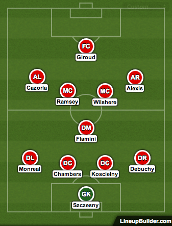 arsenal predicted lineup Everton vs Arsenal Predicted Lineups
