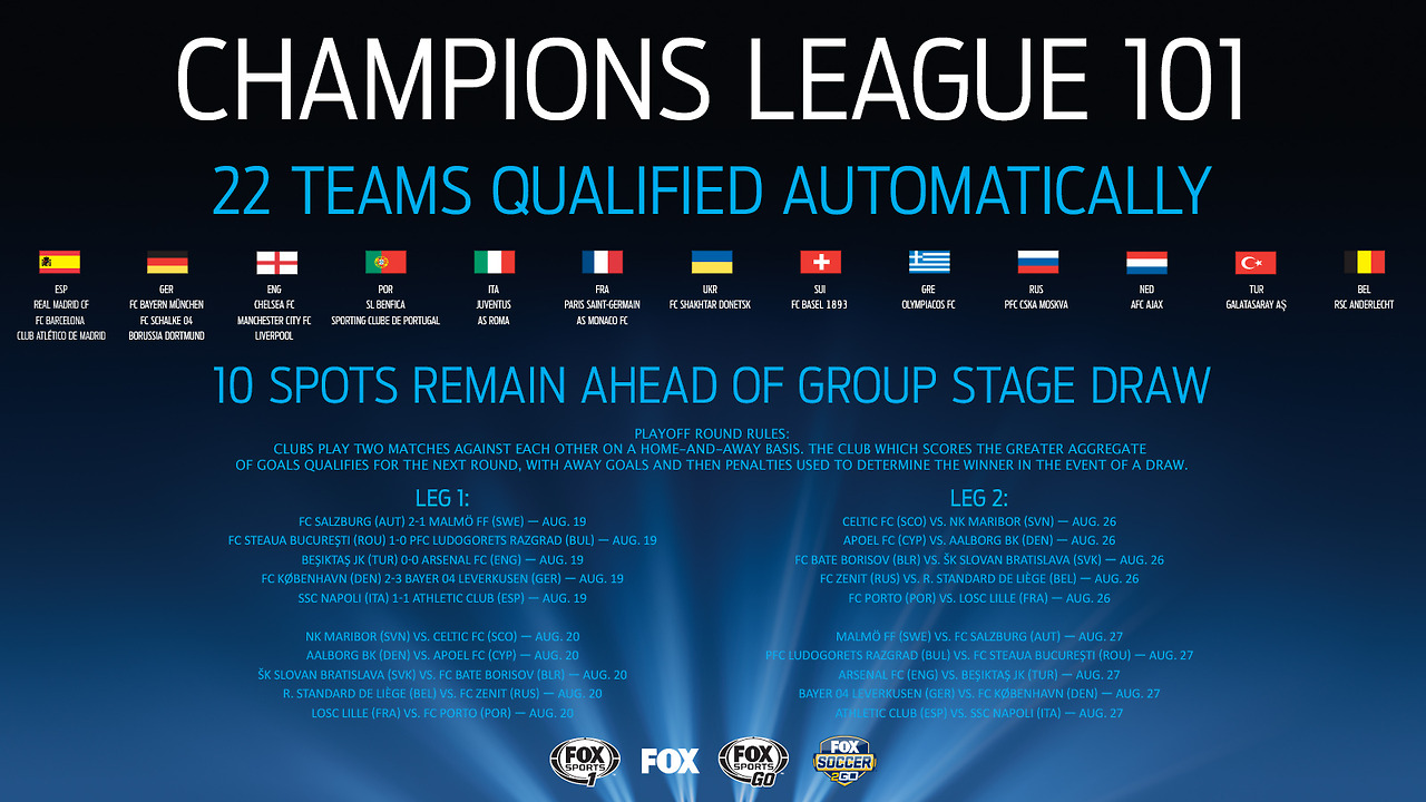 which team qualify for champions league