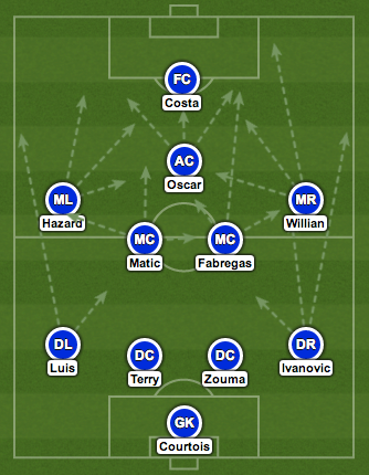 chelsea predicted line Predicted Lineups for Burnley vs Chelsea