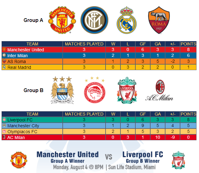 man united liverpool Manchester United and Liverpool to Play In Miami in International Champions Cup Final