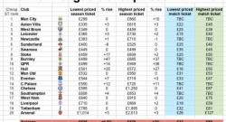 premier-league-ticket-prices
