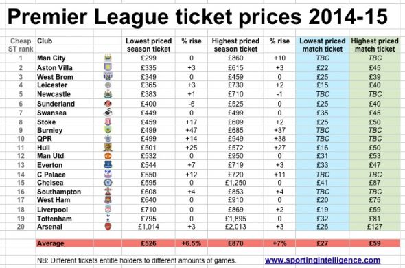 premier league ticket prices Soccer Fans Plan March in London to Protest Rising Premier League Ticket Prices