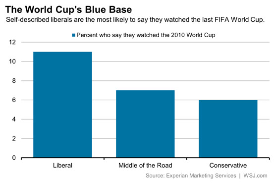 soccer fans liberals chart Research Shows That Soccer Fans Are More Likely to Be Liberals