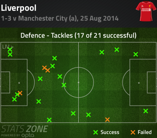 LFCvCityTackles 600x526 Tactical Analysis Of Liverpools Aggressive Tackling And Pressing Mentality