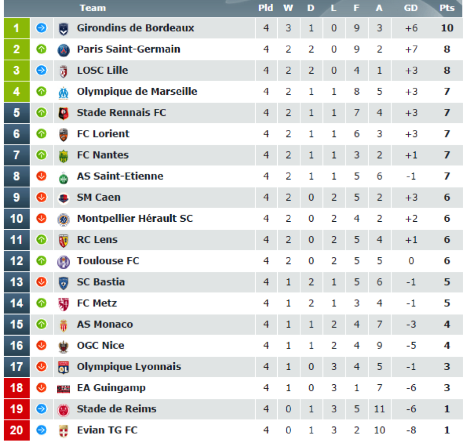 france ligue 1 table standings