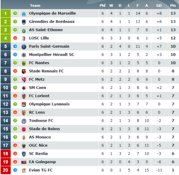 ligue1 tablle