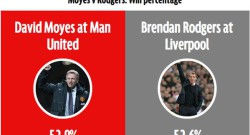 brendan-rodgers-win-percentage