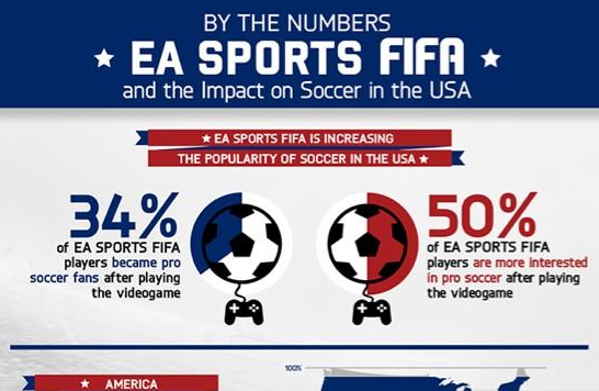 Research Shows EA's FIFA Soccer Video Game Has Huge Impact in US [INFOGRAPHIC]