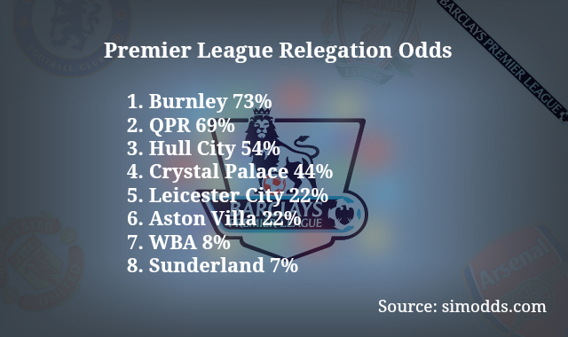 epl-relegation-odds