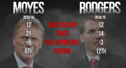 moyes-rodgers