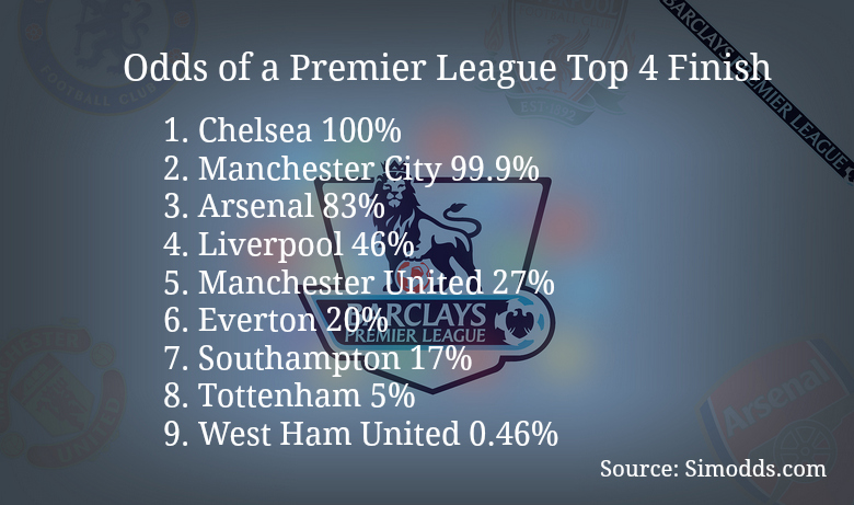 Latest Premier League Odds On Who'll Win the League and Finish in Top 4