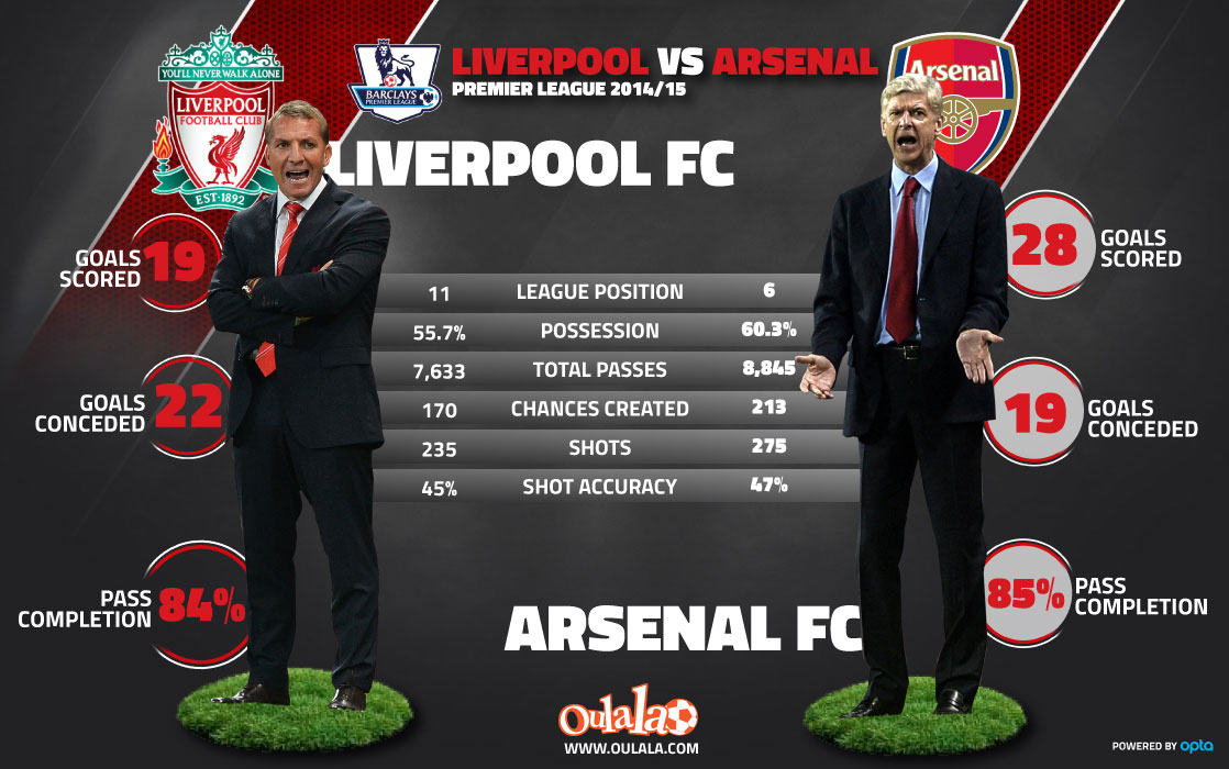 liverpool arsenal stats
