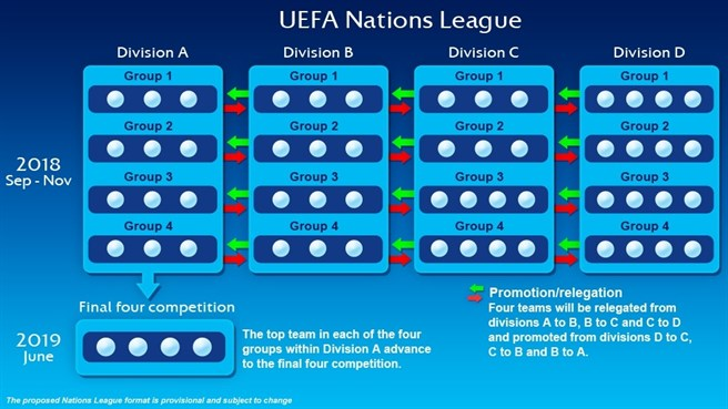 Uefa Nations League Spielplan