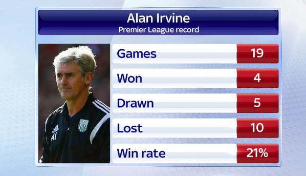 West Bromwich Albion Sack Alan Irvine After 1 Win in Last 9 Games