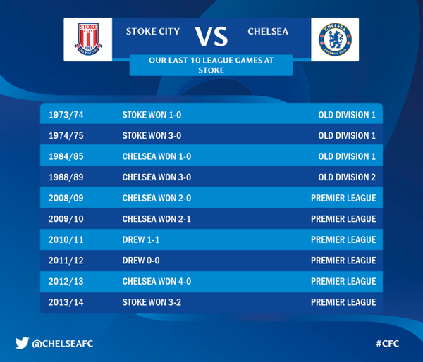 Stoke City vs Chelsea, Gameweek 17: TV Times and Open Thread