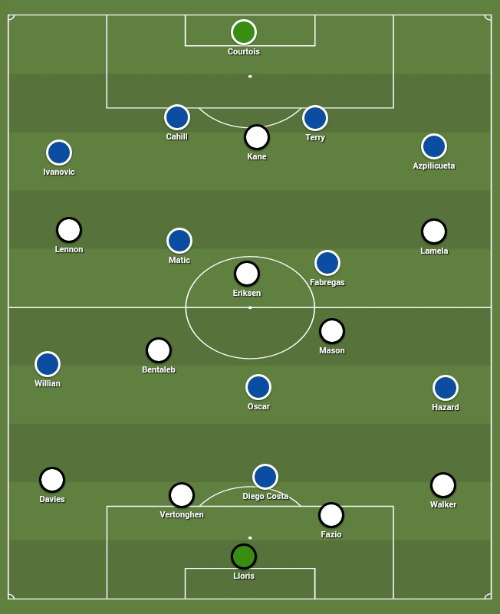 Tottenham Vs Chelsea: Preview And Predicted Lineups For